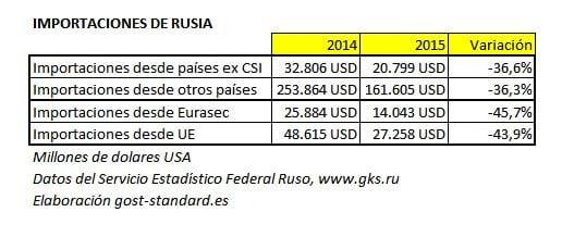 Caída de las importaciones rusas entre 2014 y 2015
